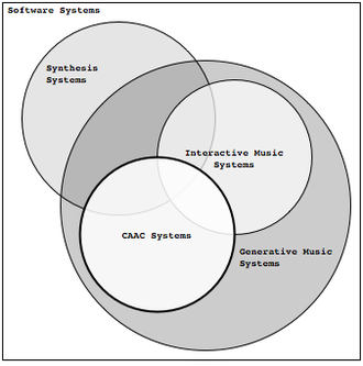 Computer music - Diagram illustrating the position of CAAC in relation to other Generative music Systems