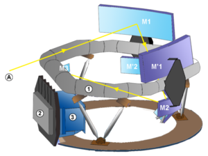 Optical table - Diagram of Gaia space observatory. Item 1 is the toroidal optical bench.