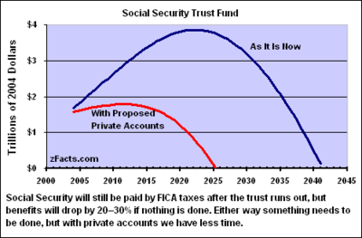 "The Trust Fund, under current law (blue) and under privatization (red) as per ""Model 2"" considered in the 2001 commission report.  (Graph from  ""Social Security Trust Fund""[3]by zFacts.com)"