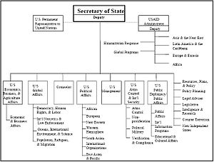 U.S. Commission on National Security/21st Century - Structure of the Department of State, February 2001