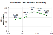 Evolution Of The Roadster S Plug To Wheel Efficiency Smaller Values Indicate Better