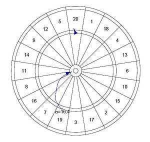 Darts - Path of the optimal location to throw a dart where σ = 0 is a perfect player and σ = 100 is a player who throws randomly.