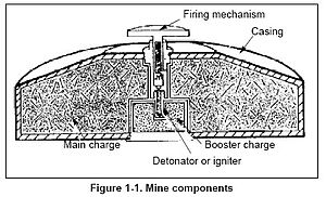 Land mine - Mine components