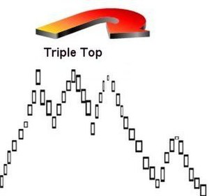 Triple top and triple bottom - Triple top confirmation