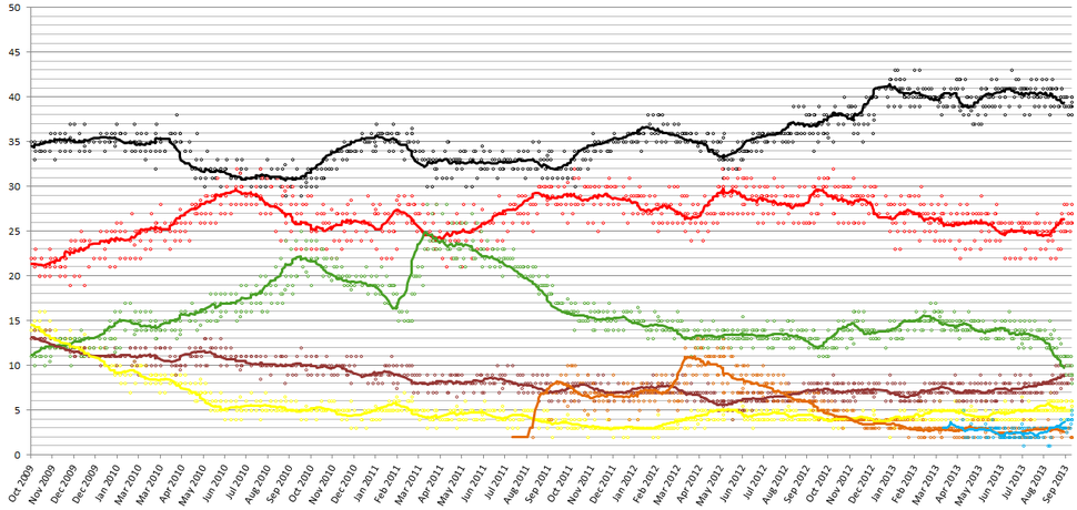 Election opinion polls german 2009-2013