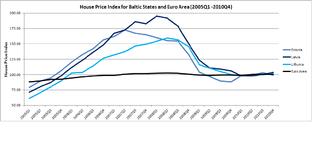 Baltic states housing bubble