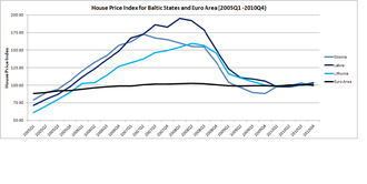 Baltic states housing bubble - Illustration of House Price Index in the Baltic states compared to Euro Area during the housing bubble crisis in the Baltic states