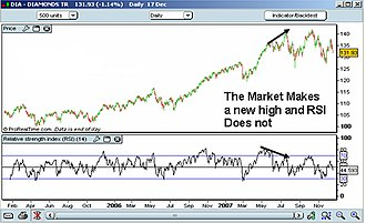 Relative strength index - Example of RSI Indicator Divergence