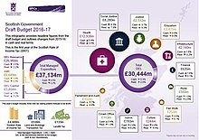 Economy of Scotland - Wikipedia