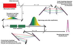 Chirped pulse amplification - Diagramatic scheme of chirped pulse amplification.