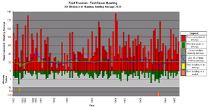 Fred Trueman - A graph showing Trueman's Test career bowling statistics and how they varied over time.