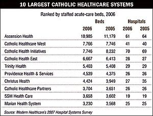 Top 10 Catholic Health Care Systems