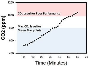 Indoor air quality - CO2 levels in an enclosed office room can increase to over 1,000 ppm within 45 minutes.