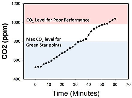 CO2 levels in an enclosed office room can increase to over 1,000 ppm within 45 minutes. Edaphic Scientific CO2 Levels for HVAC and IAQ.jpg
