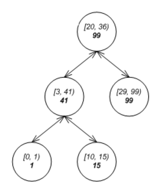 Interval tree - Image: Example of augmented tree with low value as the key and maximum high as extra annotation