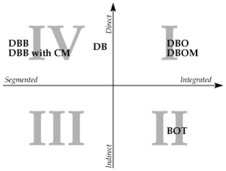 Project delivery method - A graphical representation of the conceptual differences between project delivery methods.
