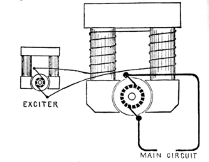 Excitation (magnetic) - A separately excited DC generator with bipolar field magnets. Separately excited generators like this are commonly used for large-scale power transmission plants. The smaller generator can be either a magneto with permanent field magnets or another self-excited generator.