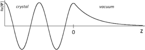 Surface states - Figure 2. Real part of the type of solution to the one-dimensional Schrödinger equation, which correspond to the bulk states. These states have Bloch character in the bulk, while decaying exponentially into the vacuum.