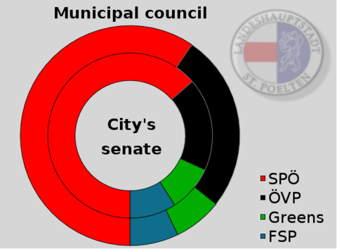 Municipal council and City's senate Stp-politics.png