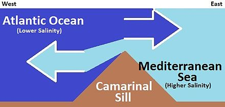 Simplifed and stylized diagram of currents at the Camarinal Sill Camarinal Still Water Mixing (Simplified).jpg