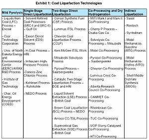 Synthetic fuel - This is a listing of many of the different technologies used in 2009 for synthetic fuel production. Please note that although this list was compiled for coal to liquids technologies, many of the same processes can also be used with biomass or natural gas feedstocks.