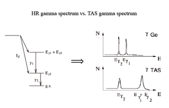 Total absorption spectroscopy - Hypothetical beta decay seen by high-resolution (germanium mainly) and TAS detectors. There is a change in philosophy when measuring with a TAS. With a germanium detector (Ge), the energy peaks corresponding to individual gammas are seen, but the TAS detector gives a spectrum of the levels populated in the decay (ideal TAS). The TAS detector has less resolution but higher efficiency.