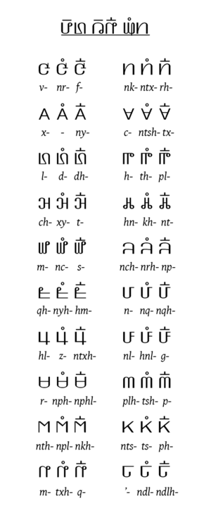 Pahawh Hmong - Pahawh onsets. Except for the null onset series at lower right, these are consistent for stages 2–4. Row 3 reads l-, dl-, dlh- in Hmong Njua.