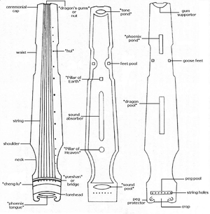Guqin construction - Names of (from left to right) the front, inside and back parts of the qin