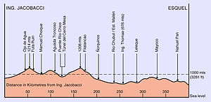 La Trochita - Route track elevation