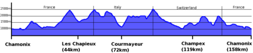 Race profile