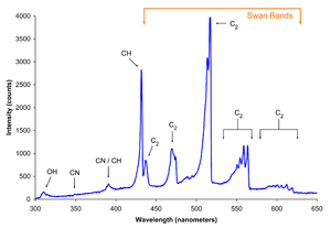 Radical (chemistry) - Spectrum of the blue flame from a butane torch showing excited molecular radical band emission and Swan bands