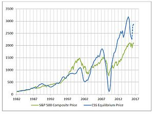 Stock valuation - Image: Capital Structure Substitution Price level versus S&P 500 Composite