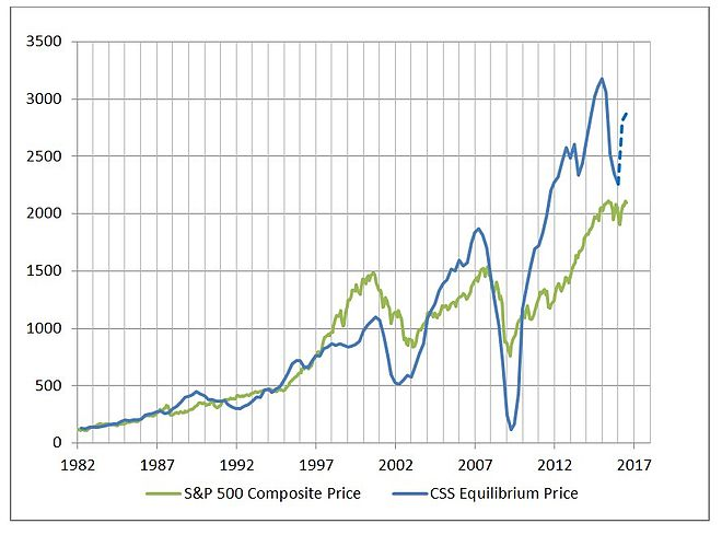 S&P 500 Composite Index compared to the CSS asset pricing formula - July 2016 Capital Structure Substitution Price level versus S&P 500 Composite.jpg