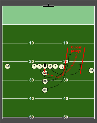 American football plays - A fullback sweep play