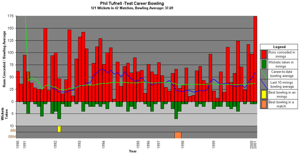 A graph showing Tufnell's Test career bowling statistics and how they have varied over time. PTufnellBowling.png