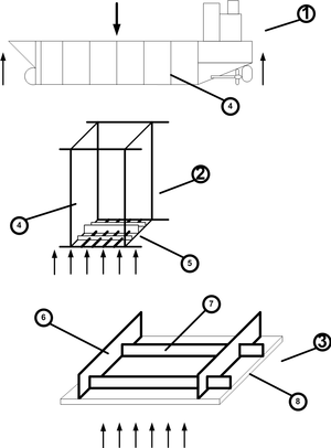 Strength of ships - Primary (1), Secondary (2), and Tertiary (3) structural analysis of a ship hull. Depicted internal components include a watertight bulkhead (4) at the primary and secondary level, the ship's hull bottom structure including keel, keelsons, and transverse frames between two bulkheads (5) at the secondary level, and transverse frames (6), longitudinal stiffeners (7), and the hull plating (8) at the tertiary level.