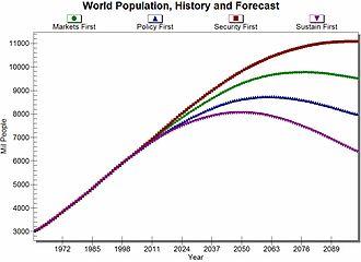 International Futures - Image: I Fs World Population History Forecast II