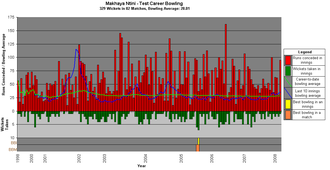 Makhaya Ntini - A graph showing Ntini's test career bowling statistics and how they have varied over time.