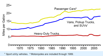 Motor vehicle fuel economy from 1966 to 2008. Motor vehicle efficiency.png