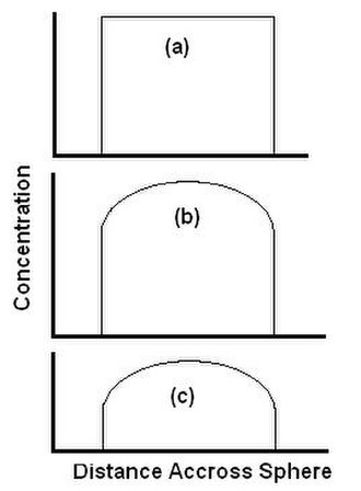 Supercritical fluid extraction - Figure 2. Concentration profiles during a typical SFE extraction