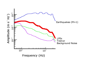 Slow earthquake - Plots of seismic events based on their average amplitudes and frequencies. Low frequency earthquakes are peaked between 1 and 3 Hz.
