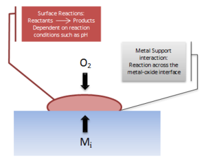 Metal oxide adhesion - A figure demonstrating the surface adsorption of O2 based on surface reactions with the environment and the diffusion of the metal reactant to the reactive interface.