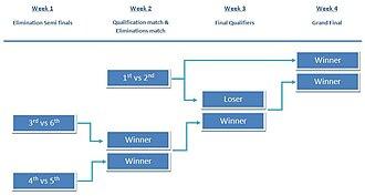 Top six play-offs - Image: Playoffs 6