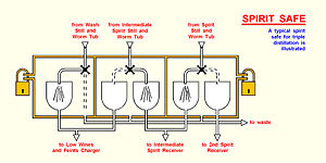 Spirit safe - Diagram detailing a typical triple distillation spirit