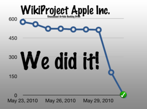 Change in Unassessed Apple Inc. Articles.png