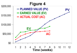 Earned value management - Figure 4: The most common form of EVM graphic.