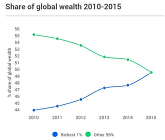 Distribution of wealth - Share of wealth globally by year, as seen by Oxfam, based on the net worth