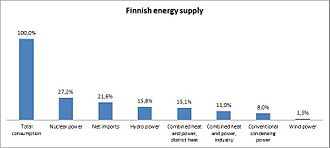 Supply and total consumption of electricity in Finland Statistics of the energy supply in Finland.jpg
