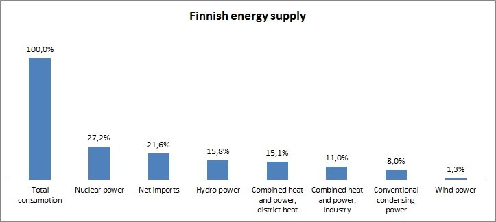 Statistics of the energy supply in Finland