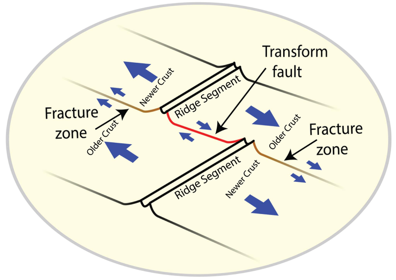 Oceanic crust age differences and ridge-ridge transform faulting associated with offset mid-ocean ridge segments lead to the formation of fracture zones.